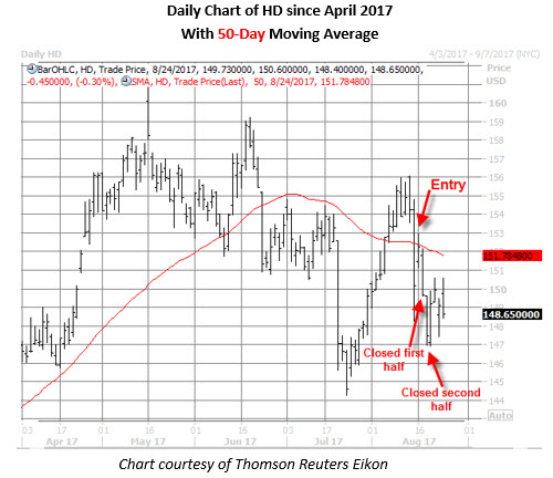 hd stock daily chart august 24