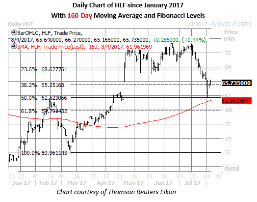 hlf stock daily chart august 4