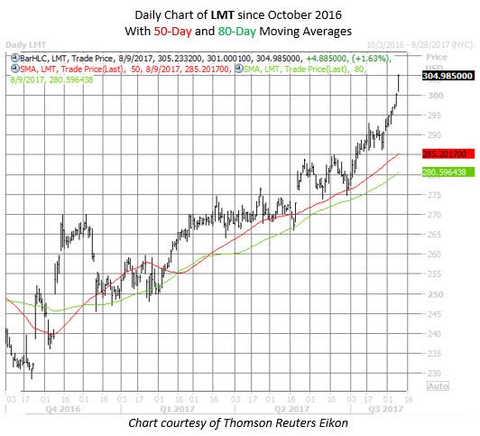 lockheed martin stock chart today
