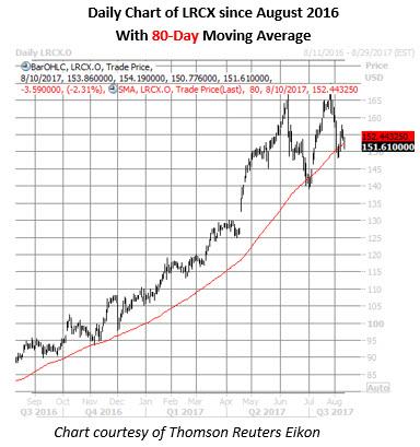 lrcx stock daily chart august 10