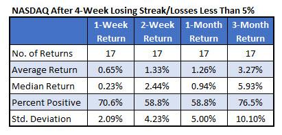 nasdaq 4 week losses under 5 percent
