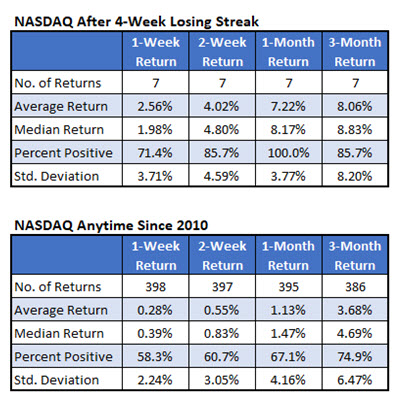 nasdaq losing streaks since 2010