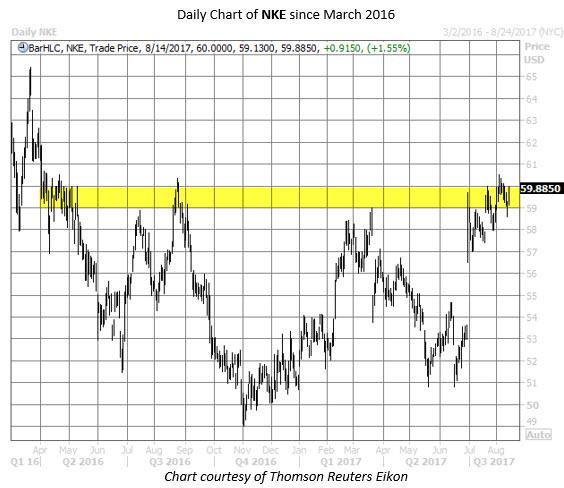 nike nke stock chart