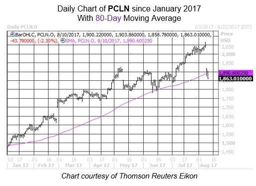 Pullbacks Priceline Aug 10