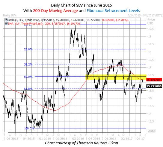 SLV silver ETF chart