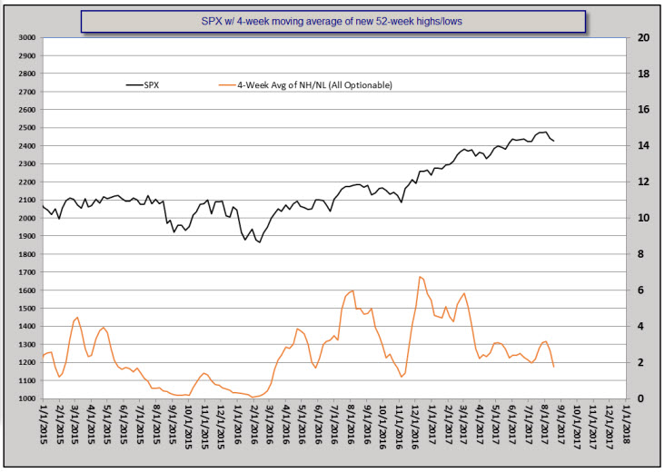 SPX and 4-week moving average of new highs/lows