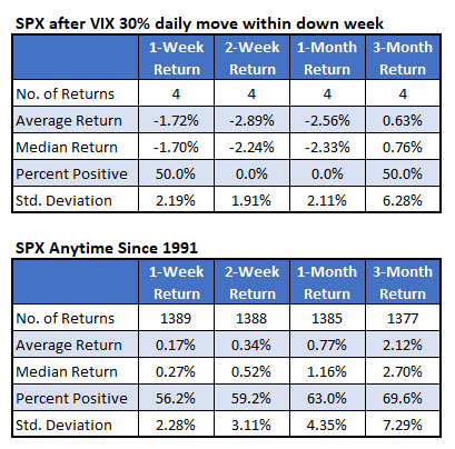 spx post vix signal returns august 22