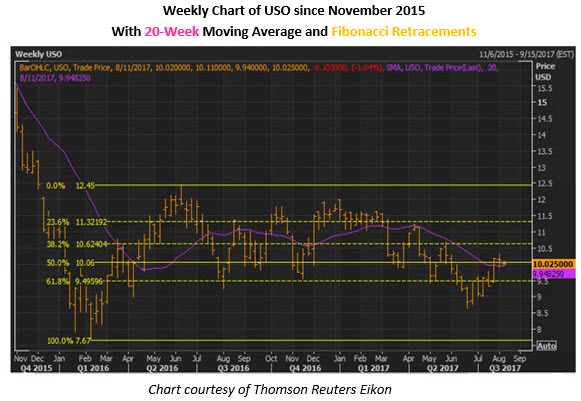 uso weekly chart august 8