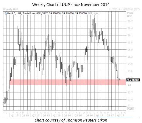 UUP etf chart