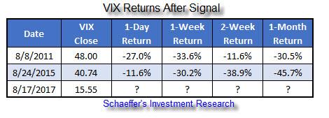 VIX after signal