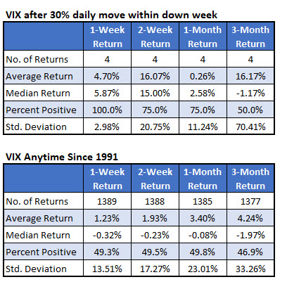 vix post signal returns august 22