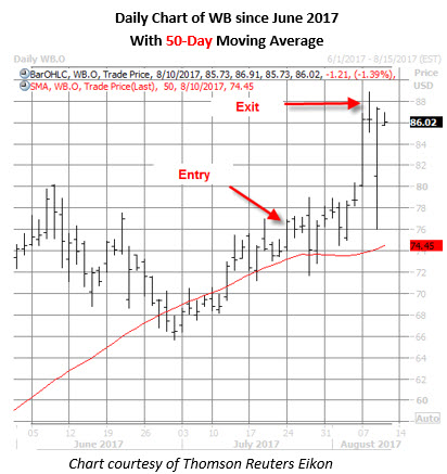 wb stock daily chart august 10