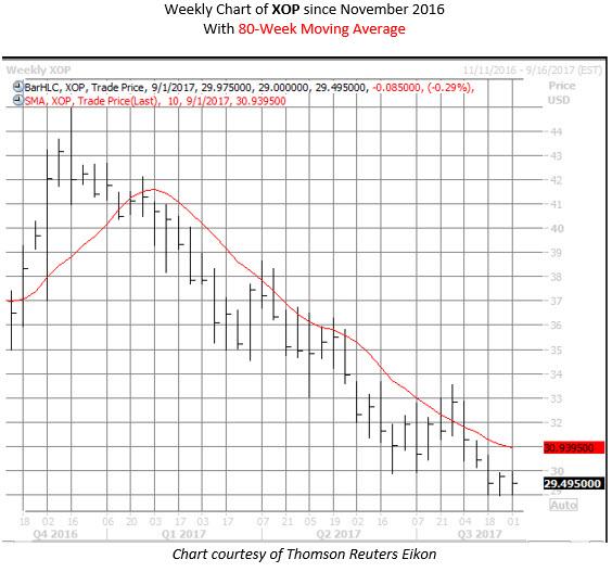 XOP oil etf chart