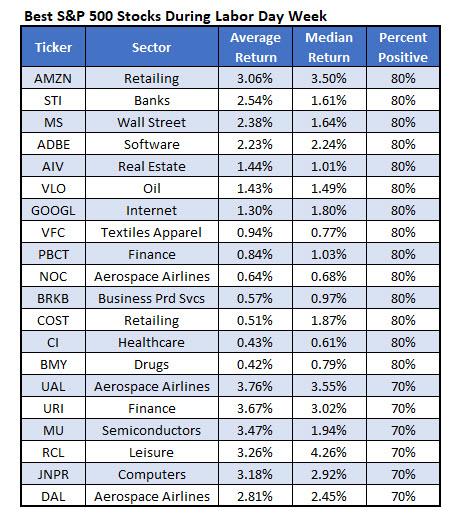 Best SPX Stocks Labor Day Week