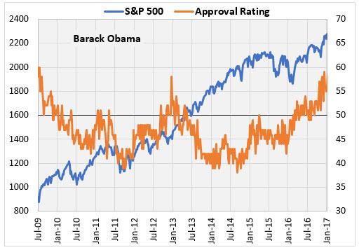 IOTW Aug 15 Obama Approval