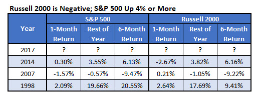 Russell Negative, SPX Up