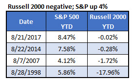Russell Negative