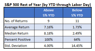 SPX Rest Of Year