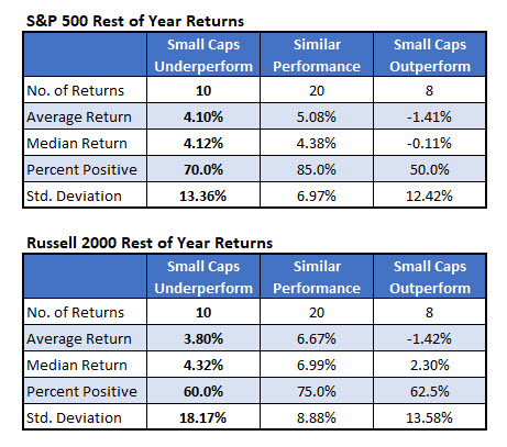 SPX Russel Rest Of Year Returns