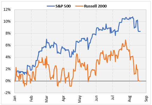 SPX Russell 2017