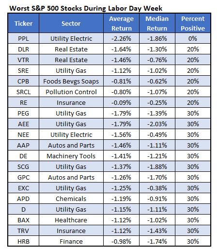 Worst SPX Stocks Labor Day Week