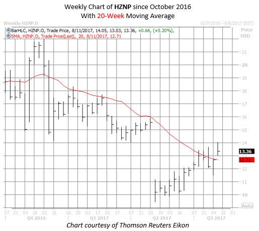 horizon pharma stock chart