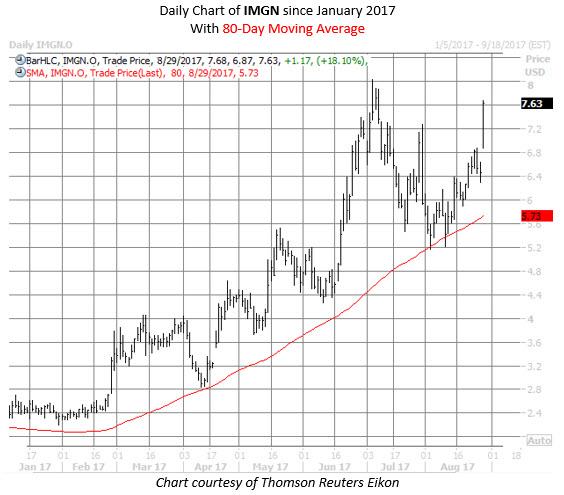 IMGN stock chart