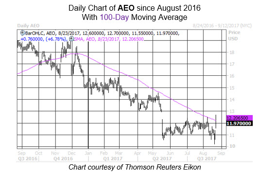 Midday Market Chart AEO