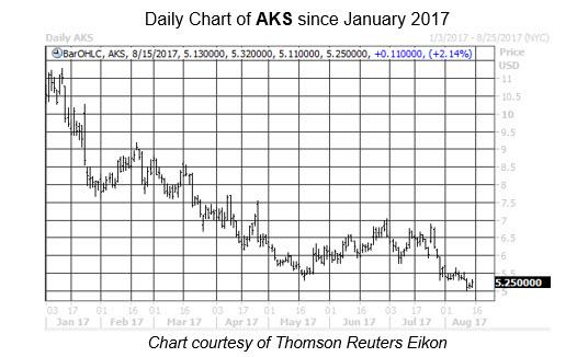 Midday Market Chart AKS Aug 15