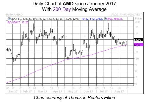 Midday Market Chart AMD Aug 31