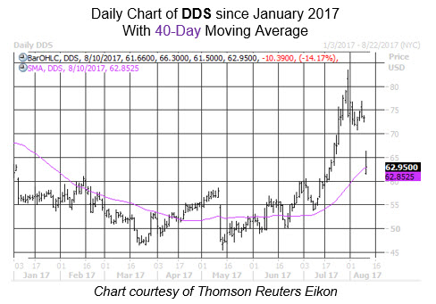 Midday Market Chart DDS Aug 10
