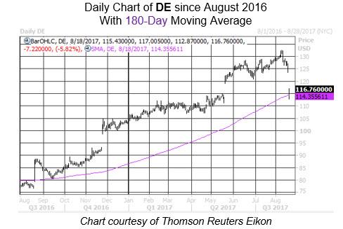 Midday Market Chart DE Aug 18 New