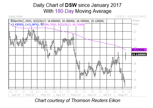 Midday Market Chart DSW August 22