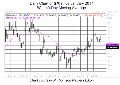 Midday Market Chart GM Aug 1