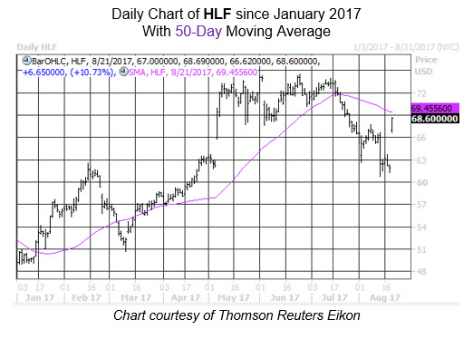 Midday Market Chart HLF Aug 21