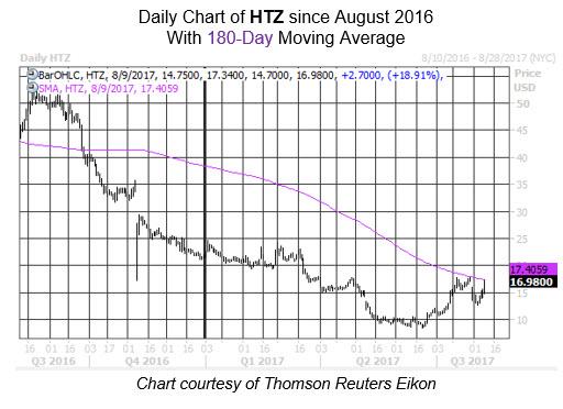 Midday Market Chart HTZ Aug 9