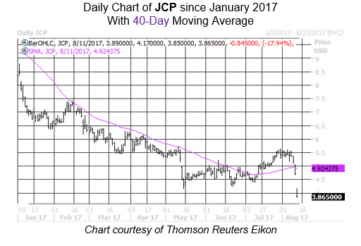Midday Market Chart JCP