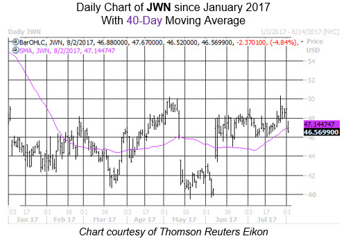 Midday Market Chart JWN Aug 2