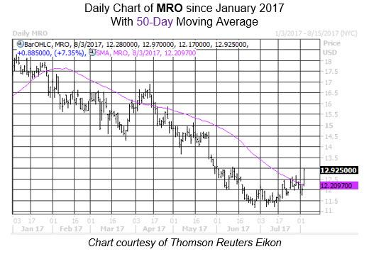 Midday Market Chart MRO Aug 3