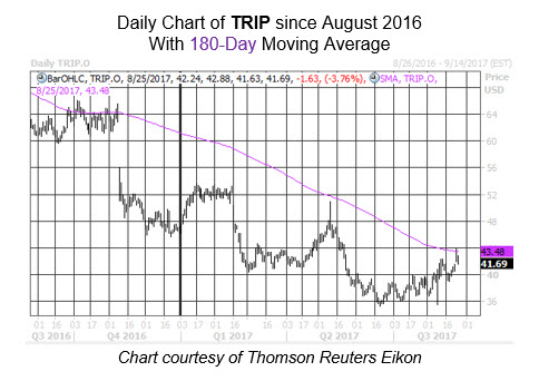 Midday Market Chart TRIP Aug 25