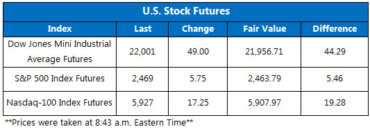 Futures Chart August 15