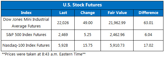 Futures Chart August 16