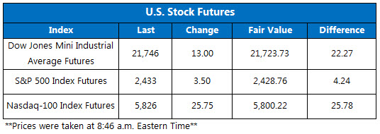 Futures Chart August 18