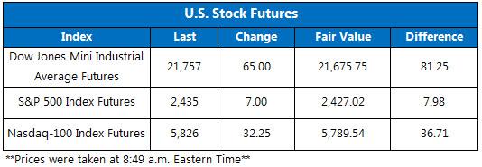 Stock Futures August 22