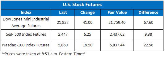 Stock Futures August 25