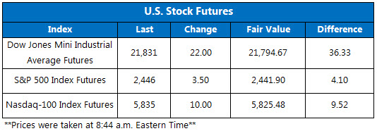 Stock Futures August 28