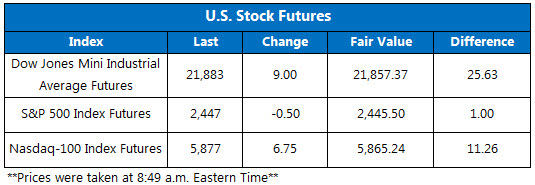 US Stock Futures August 30