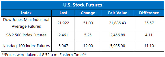 Stock Futures August 31