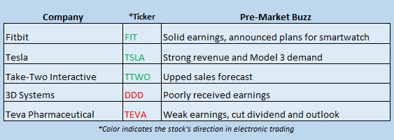 Buzz Stocks Aug 3
