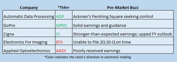 Buzz Stocks Aug 4